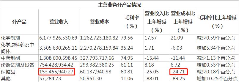 """保健品巨頭轉型危機:""""太太""""沒落馬化騰""""救火"""",牽扯巨額罰單"""