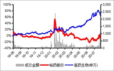 哈药股份营收回到十年前,市值缩水超6成