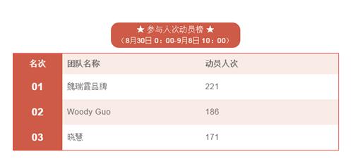 康宝莱项目首日捐款突破十万大关