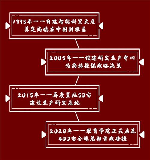 《中国市场监管报》报道|尚赫:心系慈善 爱心永续第13张